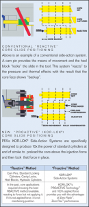 Why use KOR-LOK Side-Action System - Hydraulic Locking Cylinder Core Pulls for Zero Flash results