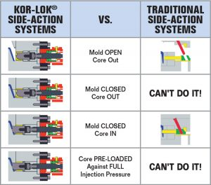 kor-lok-zero-flash-chart