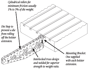bolster-extension-diagram