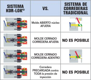 Sistemas de Acción lateral KOR-LOK - How it works - Pull with mold closed and preload