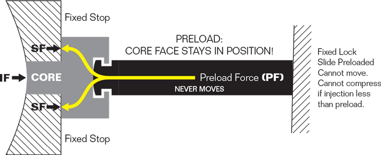 Using a Preload Force Design