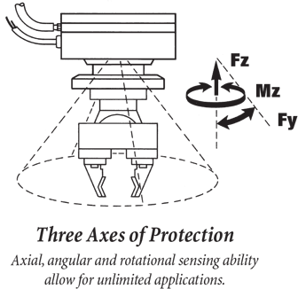Three Axes of Protection